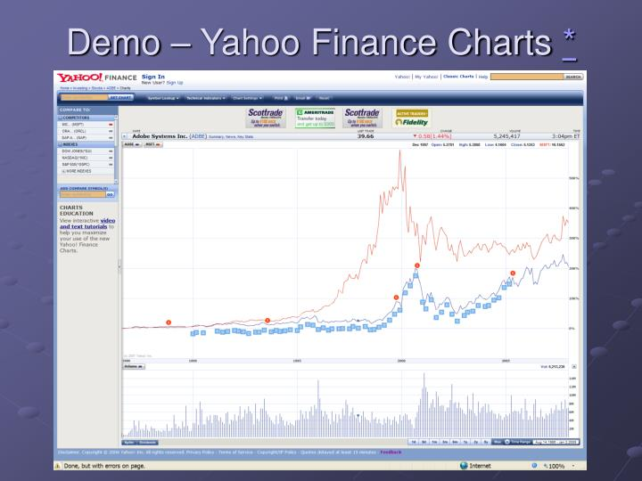 Demo – Yahoo Finance Charts