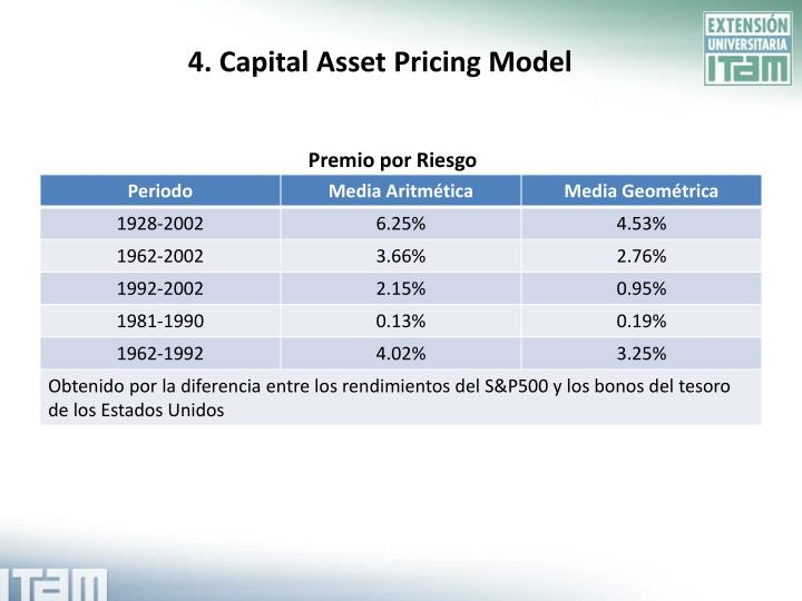 strength and weakness of capital asset pricing model Capital asset pricing model capm capm is a model that describes the relationship between systematic risk and assets expected returns, specifically stocks it is widely used for pricing risky securities, and generating assets expected returns considering the risk of those assets and calculating the cost of capital strengths of capm 1.