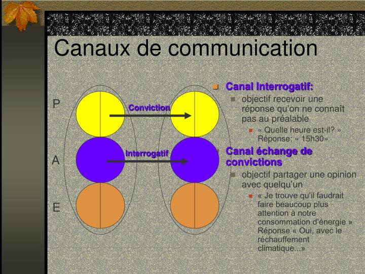 Canal Interrogatif: