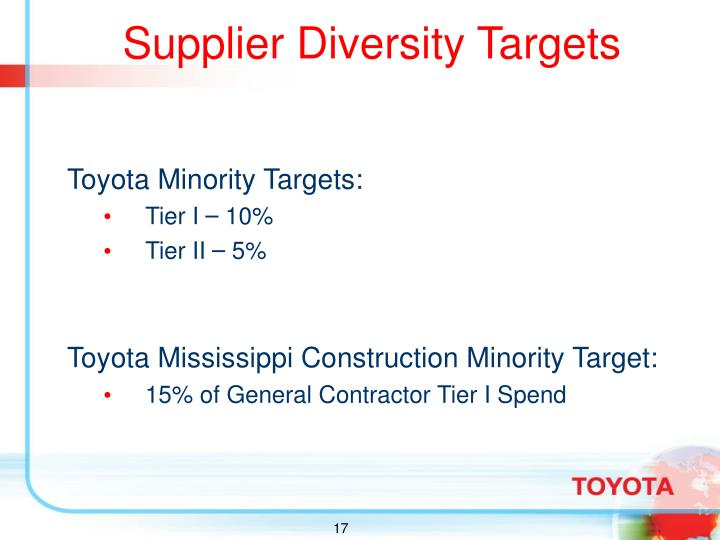 Supplier Diversity Targets