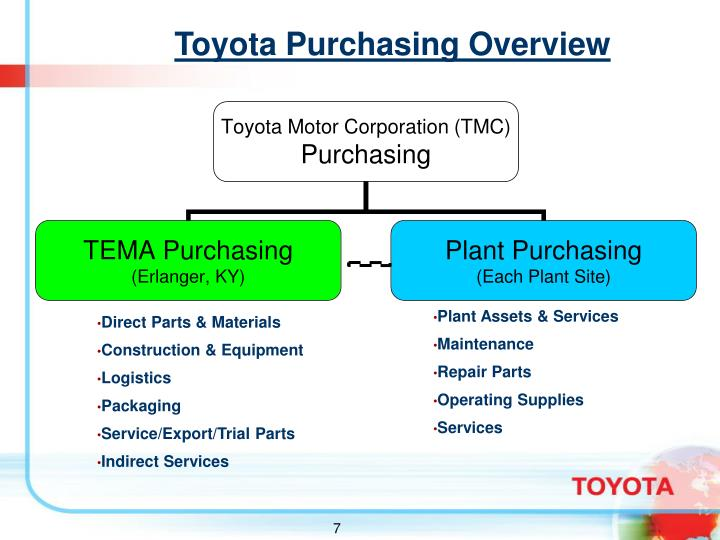 Toyota Purchasing Overview