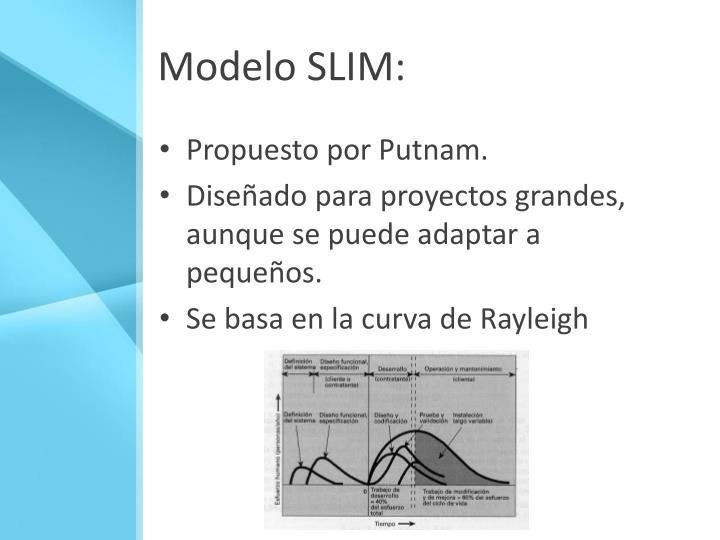 Modelo SLIM: