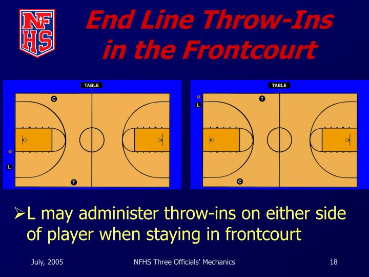 End Line Throw-Ins in the Frontcourt