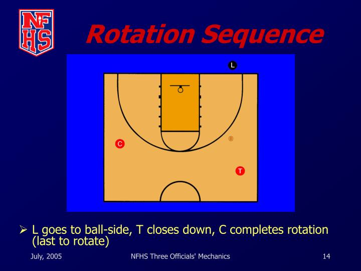 Rotation Sequence