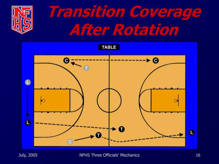 Transition Coverage After Rotation