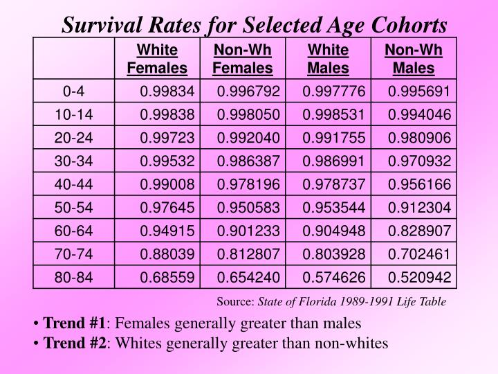 Survival Rates for Selected Age Cohorts