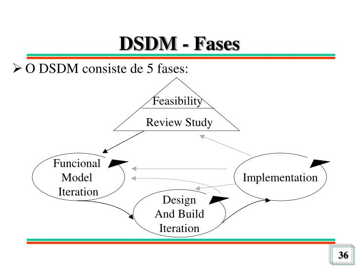 DSDM - Fases
