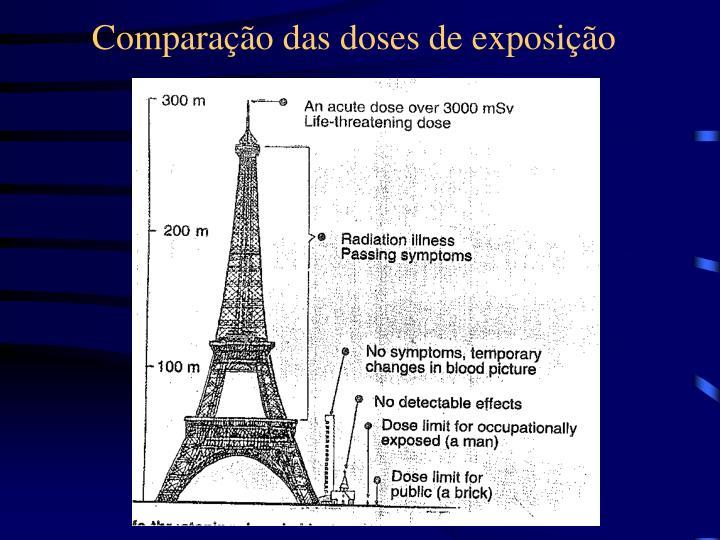 Comparação das doses de exposição