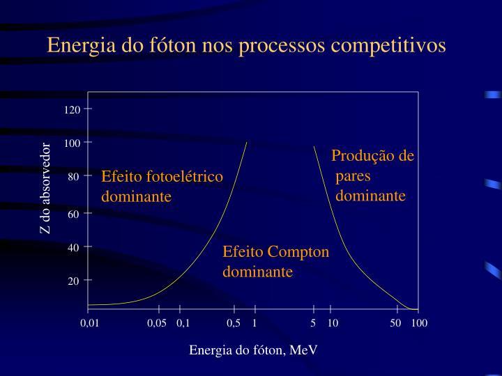 Energia do fóton nos processos competitivos