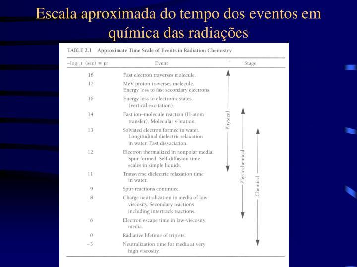 Escala aproximada do tempo dos eventos em química das radiações