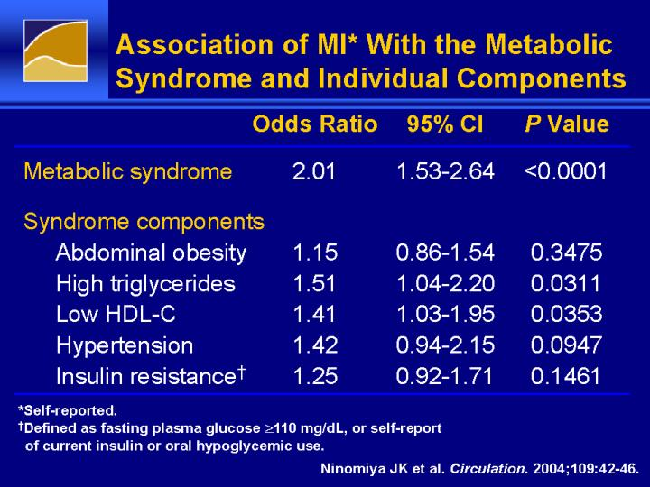 Association of MI* With the Metabolic Syndrome and Individual Components