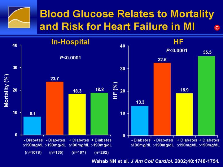 Blood Glucose Relates to Mortality