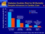 diabetes doubles risk for mi mortality despite advances in cardiac care