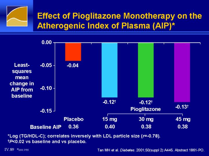 Effect of Pioglitazone Monotherapy on the Atherogenic Index of Plasma (AIP)*