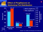 effect of pioglitazone on abdominal fat distribution