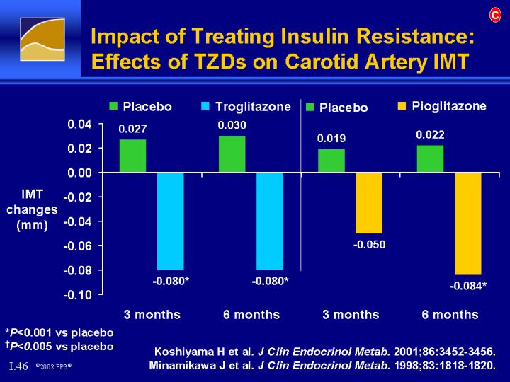 Impact of Treating Insulin Resistance: Effects of TZDs on Carotid Artery IMT
