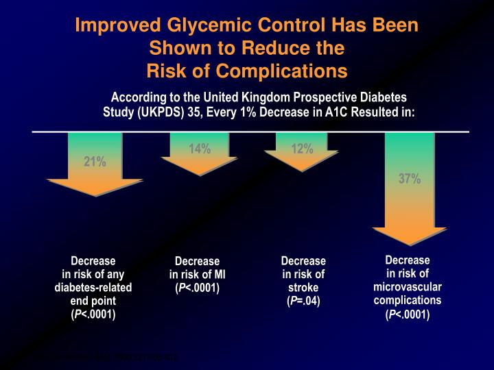 Improved Glycemic Control Has Been Shown to Reduce the