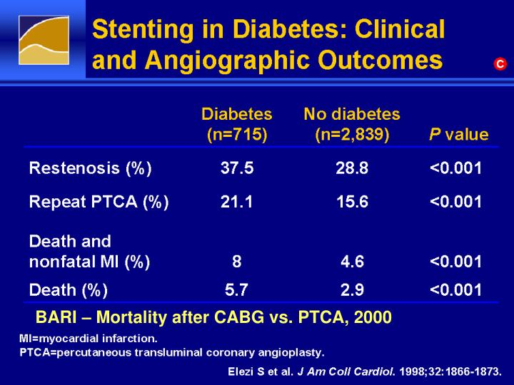 Stenting in Diabetes: Clinical
