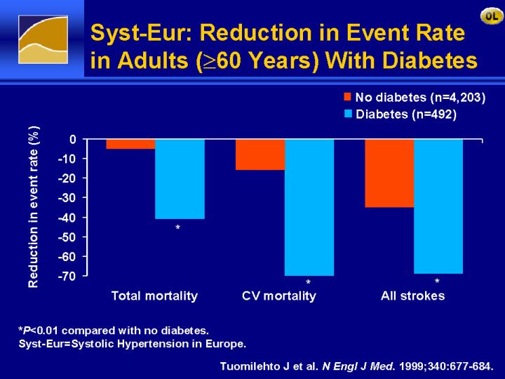 Syst-Eur: Reduction in Event Rate in Adults (