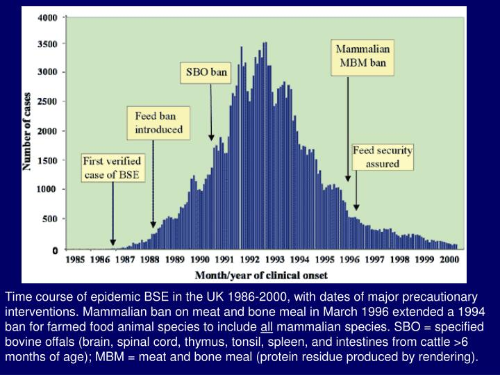 Time course of epidemic BSE in the UK 1986-2000, with dates of major precautionary interventions. Mammalian ban on meat and bone meal in March 1996 extended a 1994 ban for farmed food animal species to include