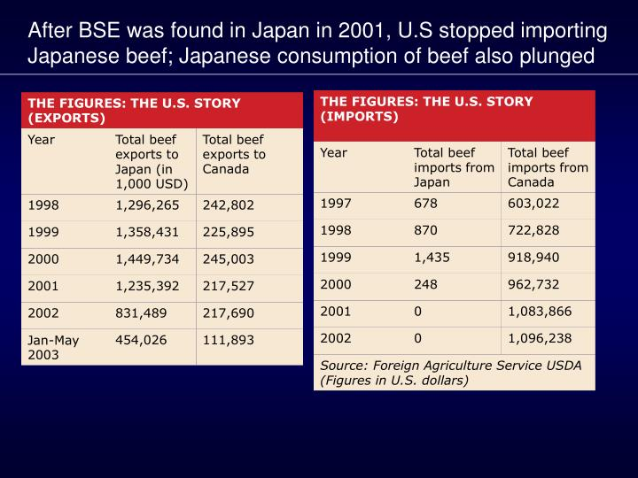 After BSE was found in Japan in 2001, U.S stopped importing Japanese beef; Japanese consumption of beef also plunged