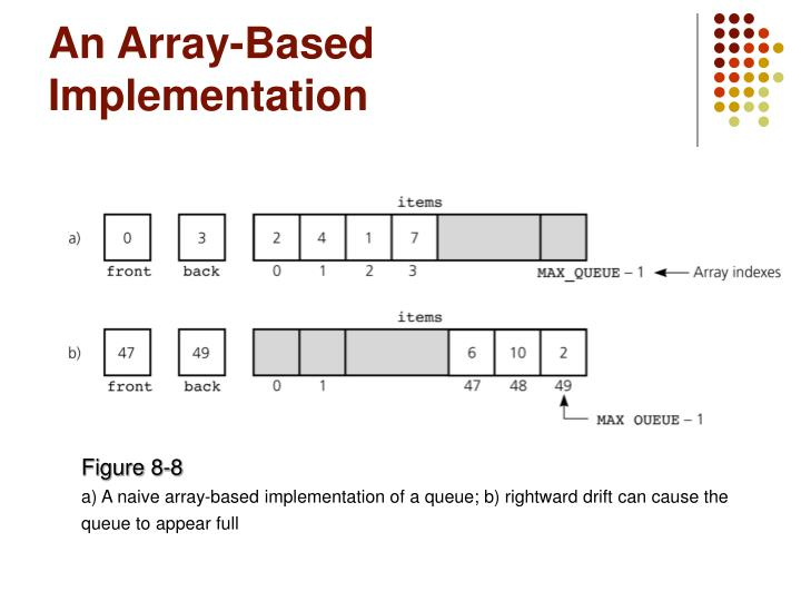 An Array-Based Implementation