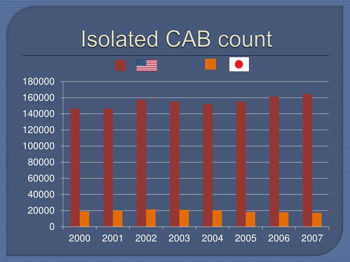 Isolated CAB count