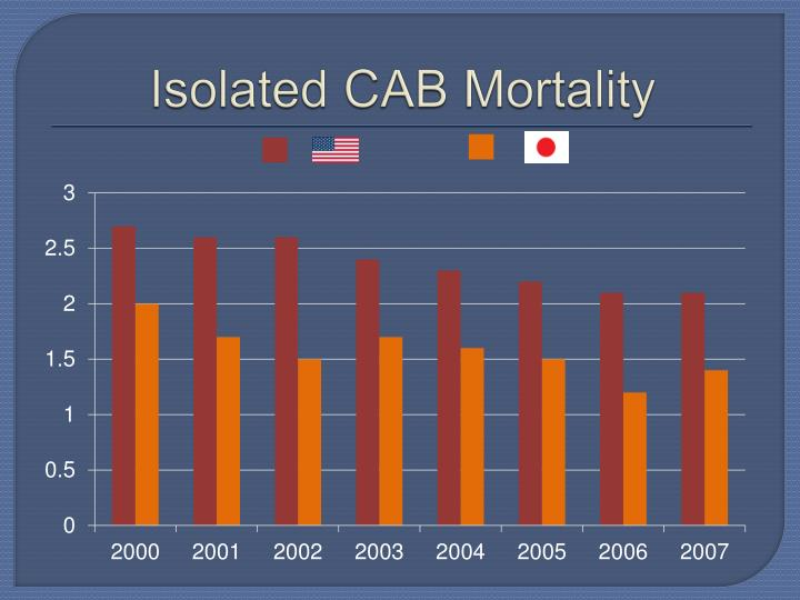 Isolated CAB Mortality