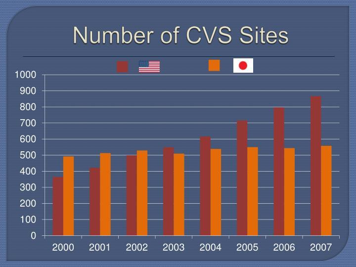 Number of CVS Sites