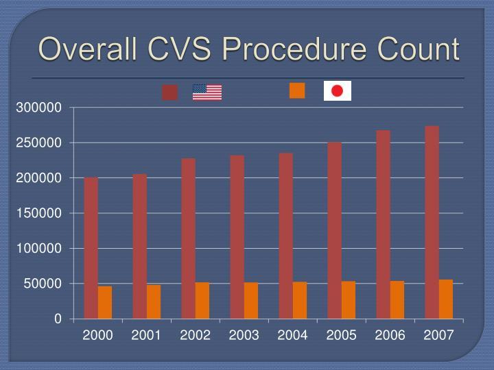 Overall CVS Procedure Count