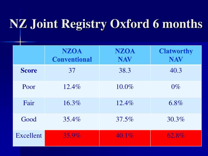 NZ Joint Registry Oxford 6 months
