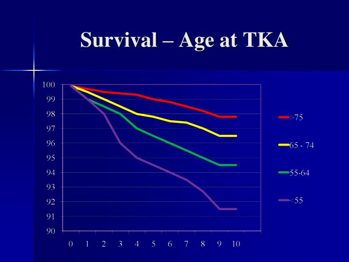 Survival – Age at TKA