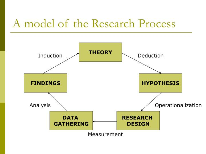 A model of the Research Process