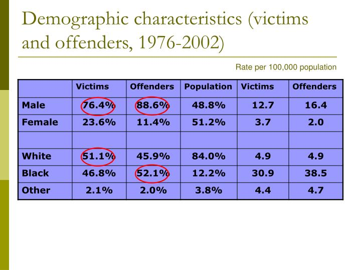 Demographic characteristics (victims and offenders, 1976-2002)