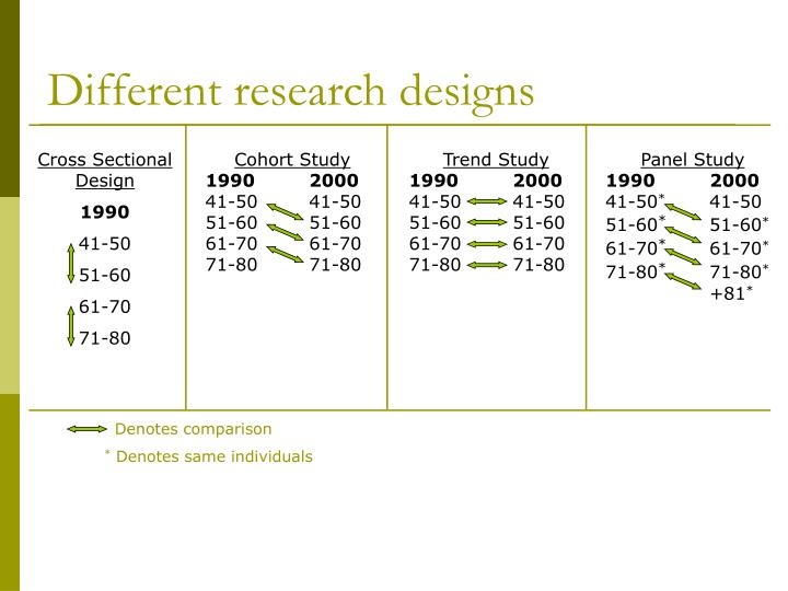 Different research designs