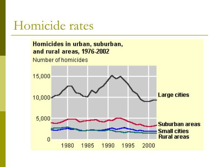 Homicide rates