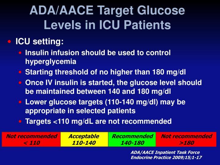 ADA/AACE Target Glucose Levels in ICU Patients