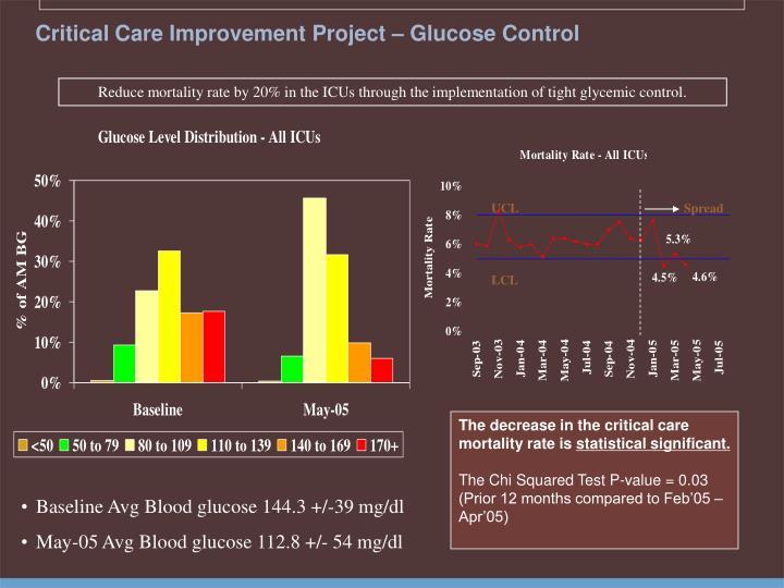 Critical Care Improvement Project – Glucose Control