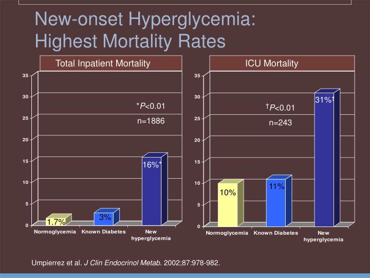 New-onset Hyperglycemia: Highest Mortality Rates