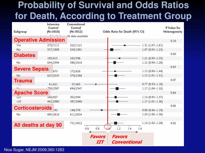 Probability of Survival and Odds Ratios for Death, According to Treatment Group