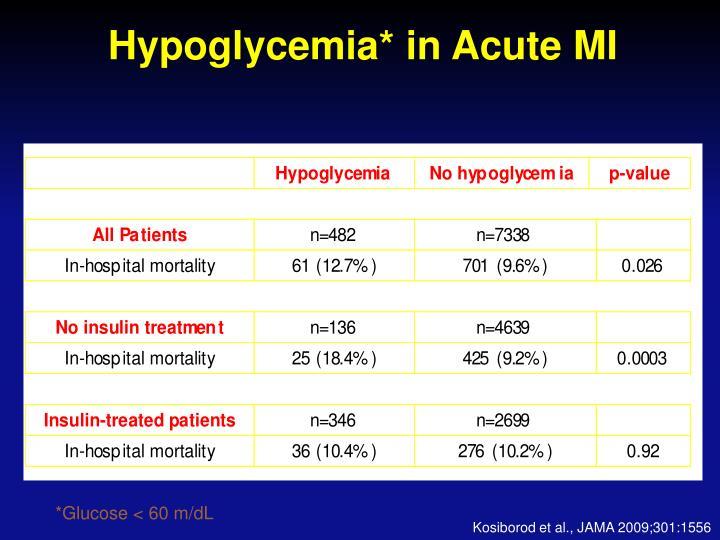 Hypoglycemia* in Acute MI