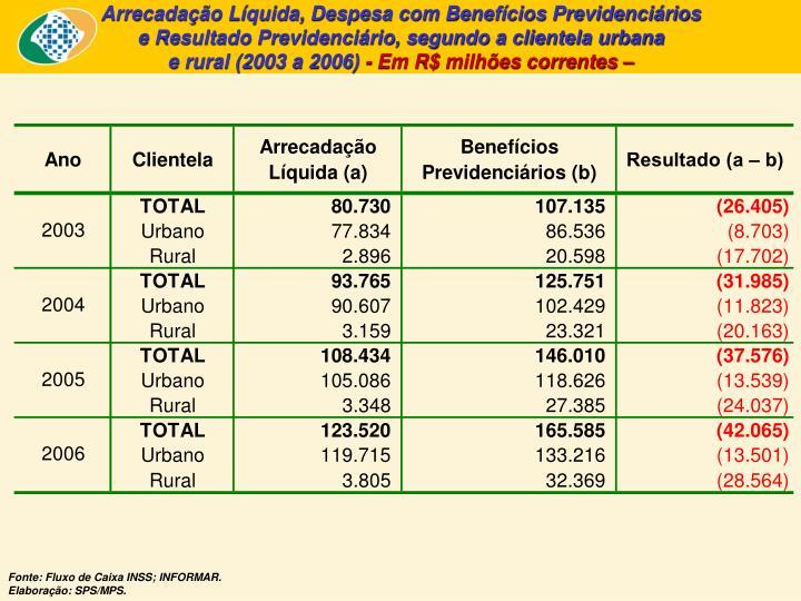 Arrecadação Líquida, Despesa com Benefícios Previdenciários