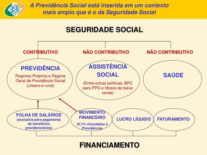 A Previdência Social está inserida em um contexto mais amplo que é o da Seguridade Social
