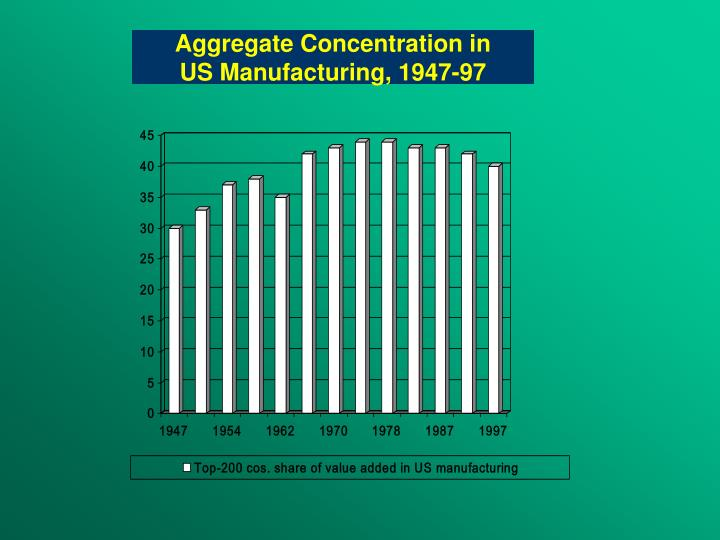 Aggregate Concentration in