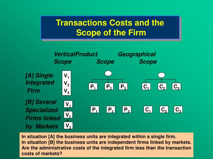Transactions Costs and the
