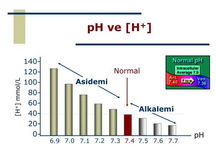 pH ve [H