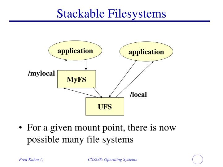 Stackable Filesystems