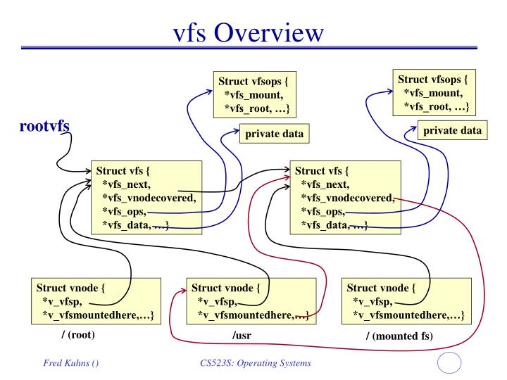 vfs Overview