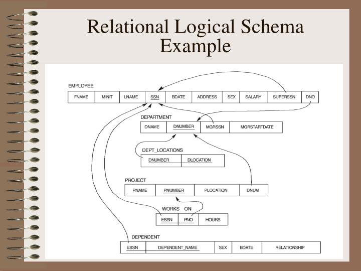 Relational Logical Schema Example
