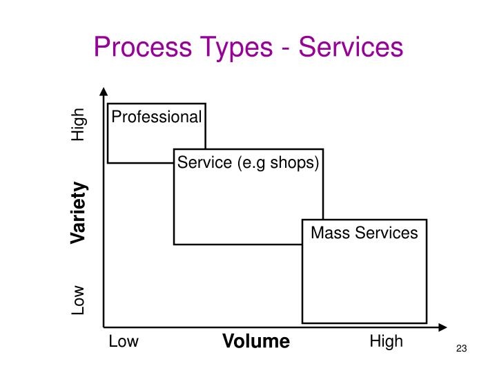 Process Types - Services